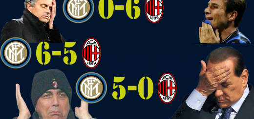 AC Milan vs Inter History