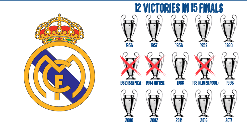 all Champions League won by Real Madrid