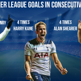 Players Who Scored 20+ Goals in Consecutive Seasons in Premier League