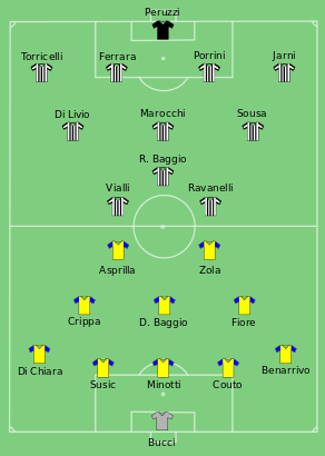 UEFA Cup Final Return Match, Juventus-Parma 1-1 Lineups